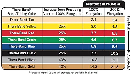TheraBand Professional Latex Resistance Bands - 50 Yards
