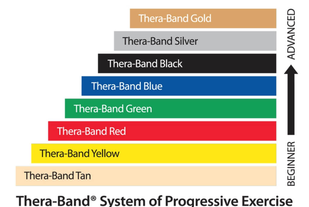 Theraband Latex Free Exercise Bands- Single Bands
