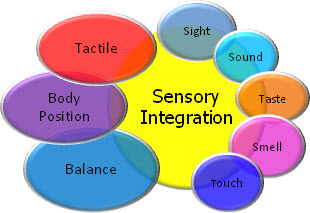 Help Your Child to Fight Sensory Integration Issue